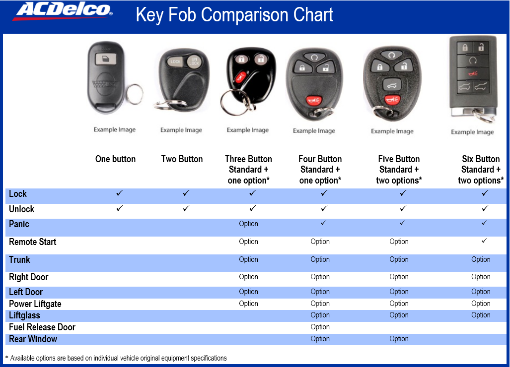 keyless entry remote fob programming instructions
